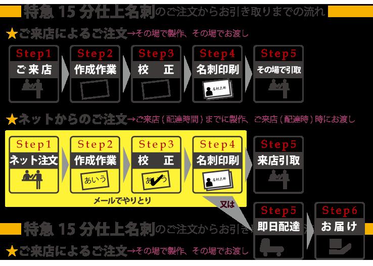 即日特急名刺ご注文の流れ(店舗:大阪)